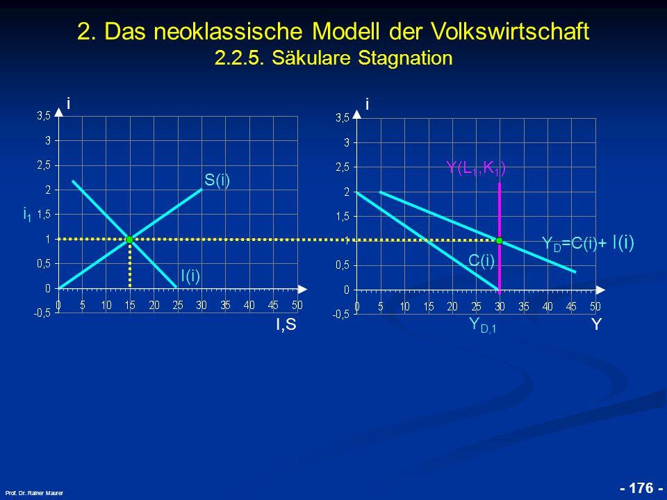 © RAINER MAURER, Pforzheim - 176 - Prof. Dr. Rainer Maurer i I,S i i1i1 C(i) Y Y D,1 I(i) S(i) Y D =C(i)+ I(i) Y(L 1,K 1 ) 2. Das neoklassische Modell