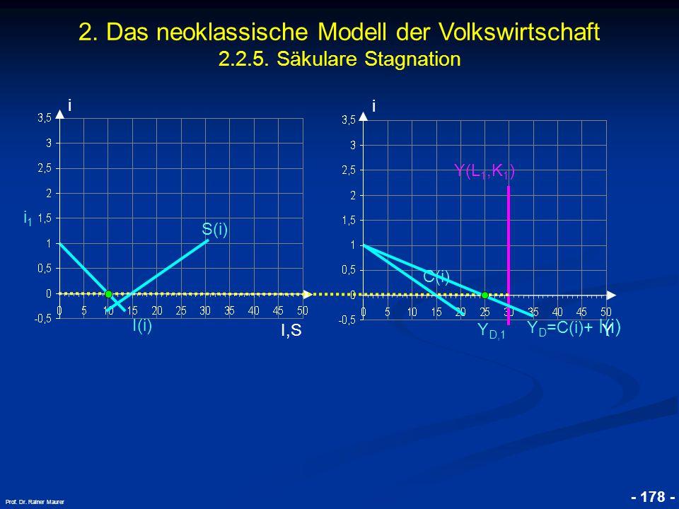 © RAINER MAURER, Pforzheim - 178 - Prof. Dr. Rainer Maurer i I,S i i1i1 Y Y D,1 Y(L 1,K 1 ) 2. Das neoklassische Modell der Volkswirtschaft 2.2.5. Säk