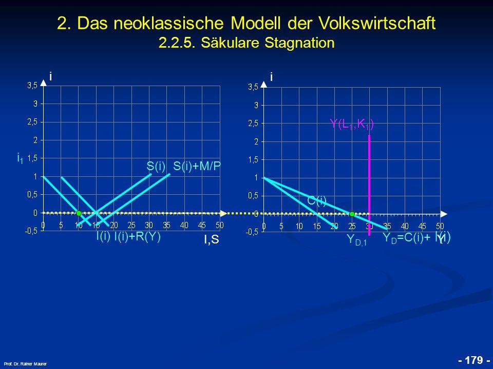 © RAINER MAURER, Pforzheim - 179 - Prof. Dr. Rainer Maurer i I,S i i1i1 Y Y D,1 Y(L 1,K 1 ) 2. Das neoklassische Modell der Volkswirtschaft 2.2.5. Säk