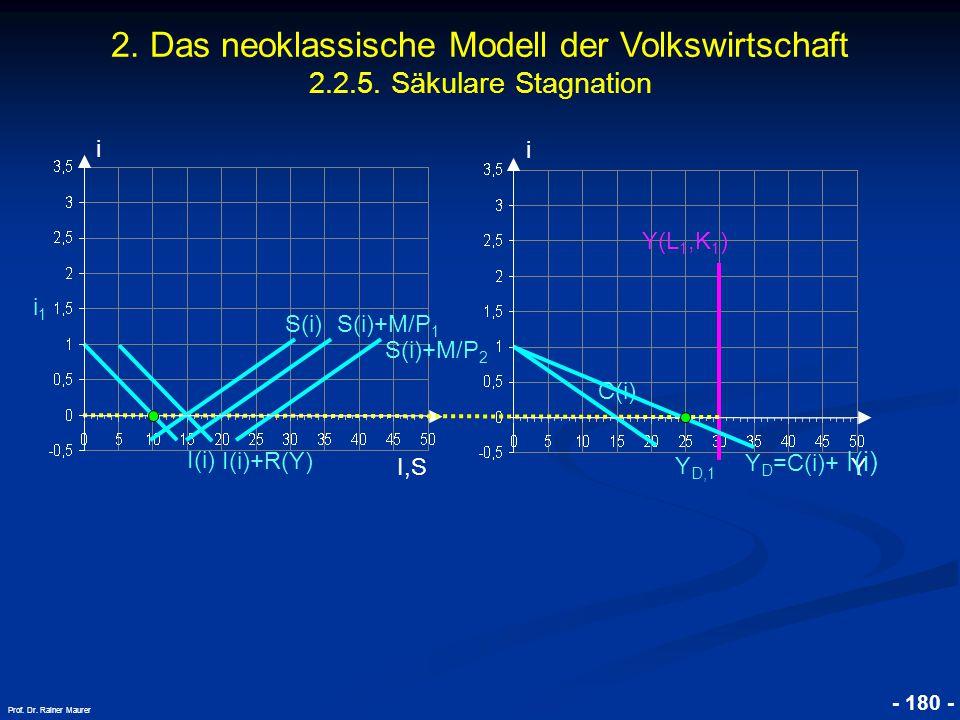 © RAINER MAURER, Pforzheim - 180 - Prof. Dr. Rainer Maurer i I,S i i1i1 Y Y D,1 Y(L 1,K 1 ) 2. Das neoklassische Modell der Volkswirtschaft 2.2.5. Säk