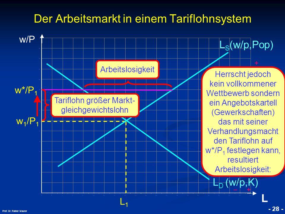 © RAINER MAURER, Pforzheim - 28 - Prof. Dr. Rainer Maurer w/P L Der Arbeitsmarkt in einem Tariflohnsystem L D (w/p,K) L S (w/p,Pop) w 1 /P 1 L1L1 + −