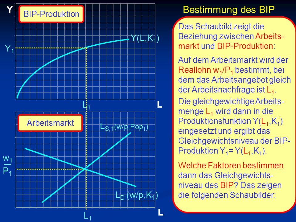 © RAINER MAURER, Pforzheim Bestimmung des BIP L Y L Y1Y1 L1L1 L1L1 Y(L,K 1 ) Das Schaubild zeigt die Beziehung zwischen Arbeits- markt und BIP-Produktion: Auf dem Arbeitsmarkt wird der Reallohn w 1 /P 1 bestimmt, bei dem das Arbeitsangebot gleich der Arbeitsnachfrage ist L 1.