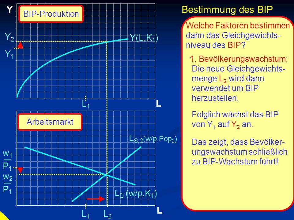 © RAINER MAURER, Pforzheim P1P1 w1w1 _ L Y L L1L1 L1L1 Y(L,K 1 ) P1P1 w2w2 _ Y2Y2 Y1Y1 Bestimmung des BIP BIP-Produktion Arbeitsmarkt Welche Faktoren bestimmen dann das Gleichgewichts- niveau des BIP.