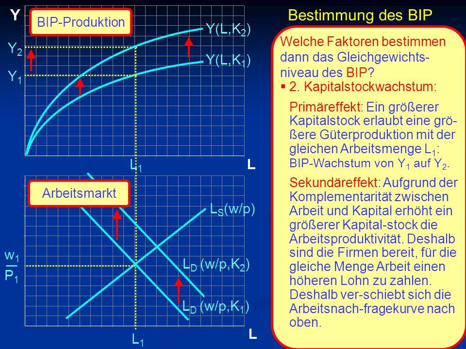 © RAINER MAURER, Pforzheim P1P1 w1w1 _ L Y L Y1Y1 L1L1 L1L1 Y(L,K 1 ) L S (w/p) L D (w/p,K 1 ) Y(L,K 2 ) Welche Faktoren bestimmen dann das Gleichgewichts- niveau des BIP.