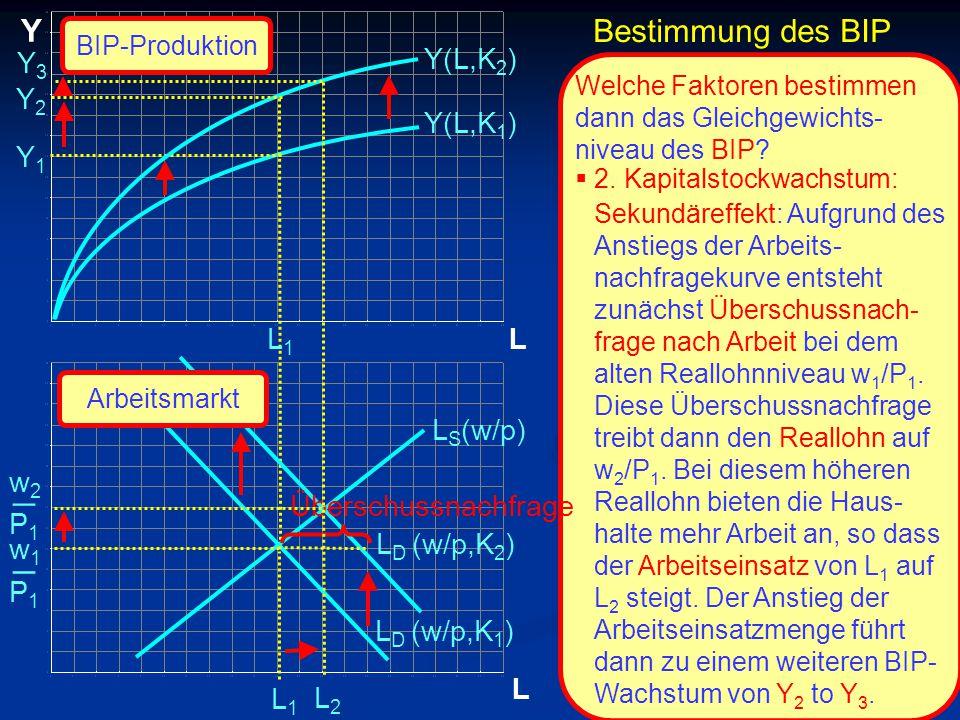 © RAINER MAURER, Pforzheim P1P1 w1w1 _ L Y L Y1Y1 L1L1 L1L1 Y(L,K 1 ) L S (w/p) L D (w/p,K 1 ) Y(L,K 2 ) Welche Faktoren bestimmen dann das Gleichgewi