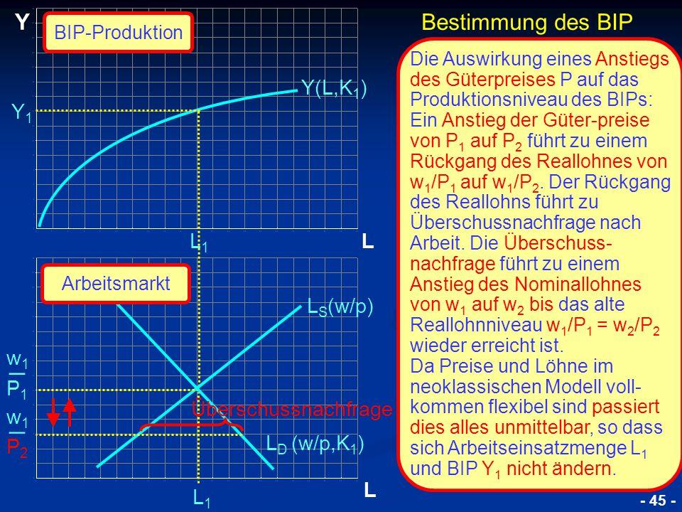 © RAINER MAURER, Pforzheim P1P1 w1w1 _ L Y L Y1Y1 L1L1 L1L1 Y(L,K 1 ) L S (w/p) L D (w/p,K 1 ) P2P2 w1w1 _ Überschussnachfrage Bestimmung des BIP BIP-Produktion Arbeitsmarkt - 45 - Die Auswirkung eines Anstiegs des Güterpreises P auf das Produktionsniveau des BIPs: Ein Anstieg der Güter-preise von P 1 auf P 2 führt zu einem Rückgang des Reallohnes von w 1 /P 1 auf w 1 /P 2.