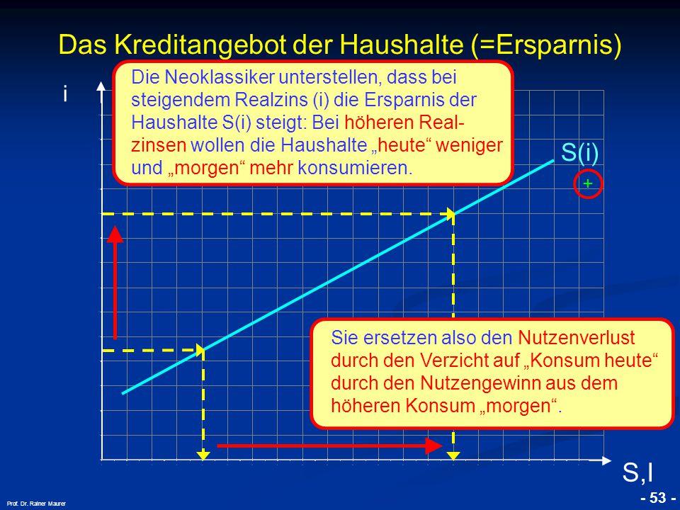 © RAINER MAURER, Pforzheim - 53 - Prof. Dr. Rainer Maurer Das Kreditangebot der Haushalte (=Ersparnis) i S,I S(i) Die Neoklassiker unterstellen, dass