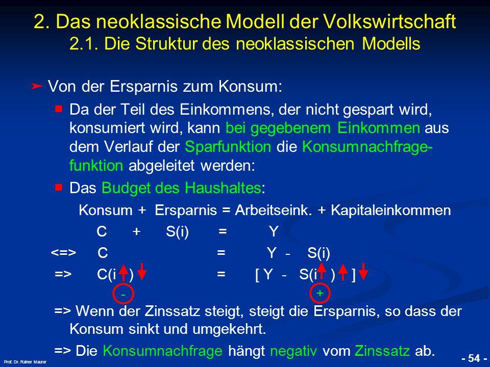 © RAINER MAURER, Pforzheim - 54 - Prof. Dr. Rainer Maurer 2. Das neoklassische Modell der Volkswirtschaft 2.1. Die Struktur des neoklassischen Modells