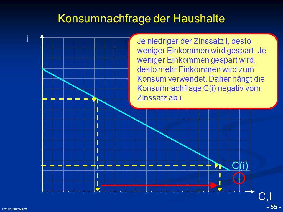 © RAINER MAURER, Pforzheim - 55 - Prof. Dr. Rainer Maurer Konsumnachfrage der Haushalte i C,I C(i) - Je niedriger der Zinssatz i, desto weniger Einkom