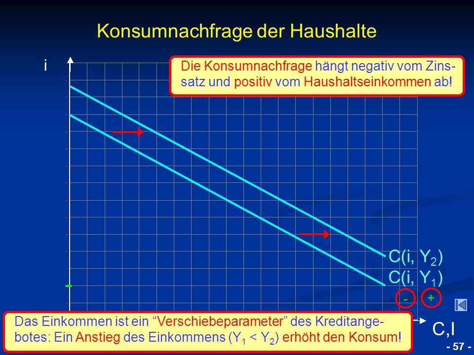 © RAINER MAURER, Pforzheim - 57 - Prof. Dr. Rainer Maurer Konsumnachfrage der Haushalte i C,I C(i, Y 1 ) - Die Konsumnachfrage hängt negativ vom Zins-