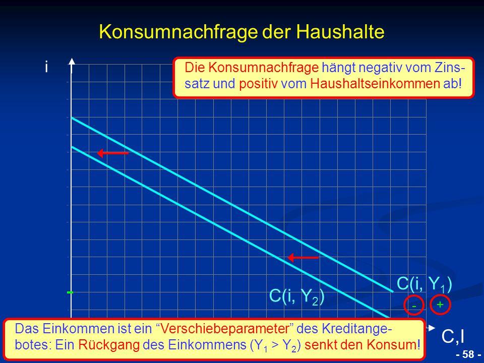 """© RAINER MAURER, Pforzheim - 58 - Prof. Dr. Rainer Maurer Konsumnachfrage der Haushalte i C,I C(i, Y 1 ) - + C(i, Y 2 ) Das Einkommen ist ein """"Verschi"""