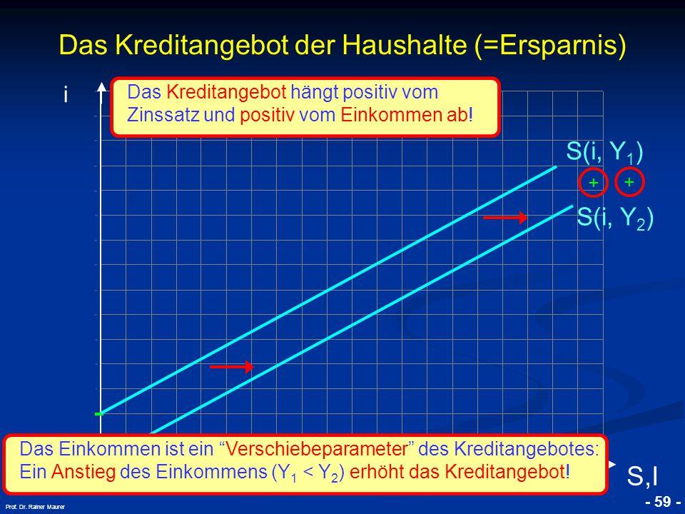 © RAINER MAURER, Pforzheim - 59 - Prof. Dr. Rainer Maurer Das Kreditangebot der Haushalte (=Ersparnis) i S,I Das Kreditangebot hängt positiv vom Zinss