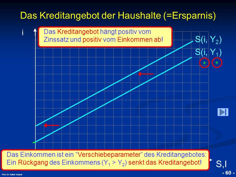 © RAINER MAURER, Pforzheim - 60 - Prof. Dr. Rainer Maurer Das Kreditangebot der Haushalte (=Ersparnis) i S,I S(i, Y 1 ) + + S(i, Y 2 ) Das Einkommen i