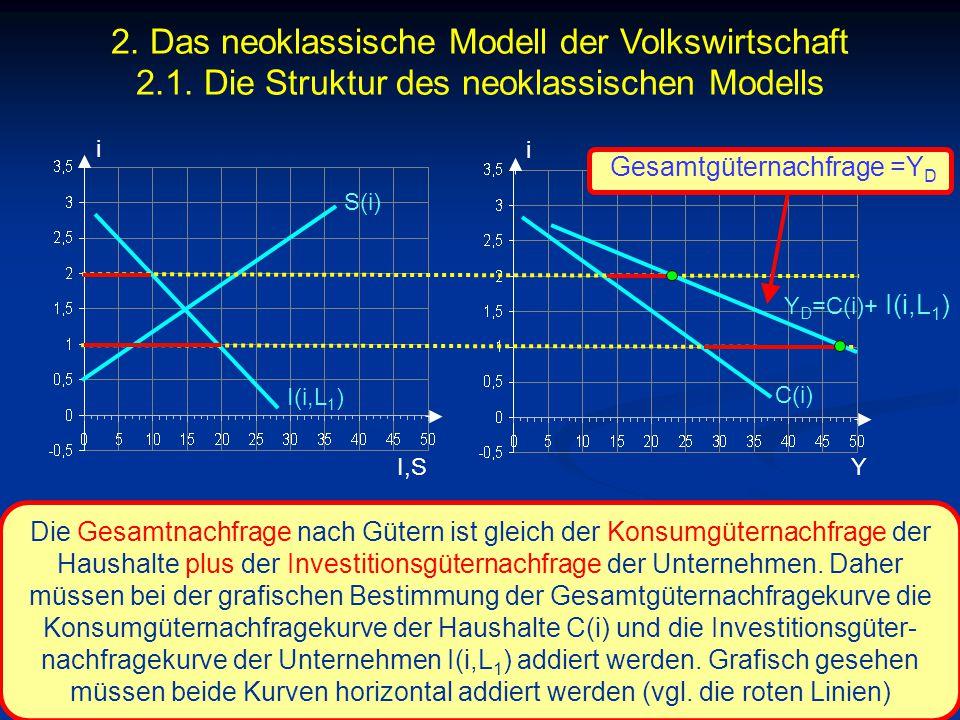 © RAINER MAURER, Pforzheim - 68 - Prof. Dr. Rainer Maurer Die Gesamtnachfrage nach Gütern ist gleich der Konsumgüternachfrage der Haushalte plus der I