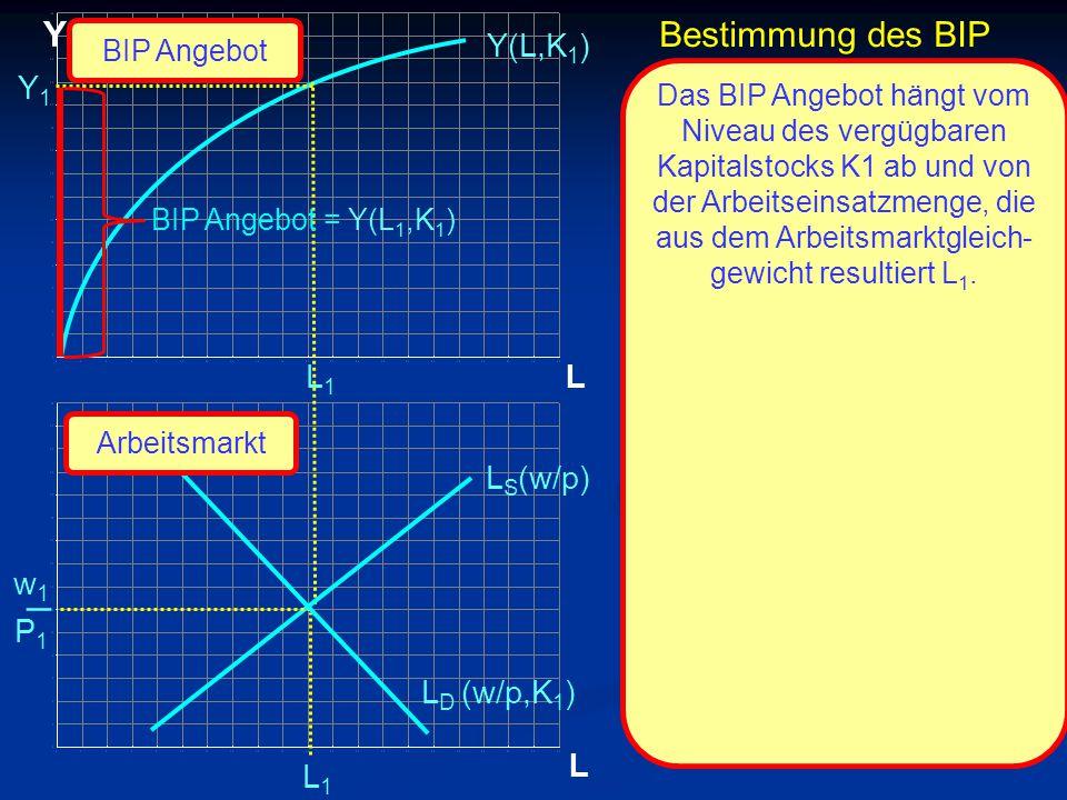 © RAINER MAURER, Pforzheim L Y L Y1Y1 L1L1 L1L1 Y(L,K 1 ) L S (w/p) L D (w/p,K 1 ) Das BIP Angebot hängt vom Niveau des vergügbaren Kapitalstocks K1 ab und von der Arbeitseinsatzmenge, die aus dem Arbeitsmarktgleich- gewicht resultiert L 1.