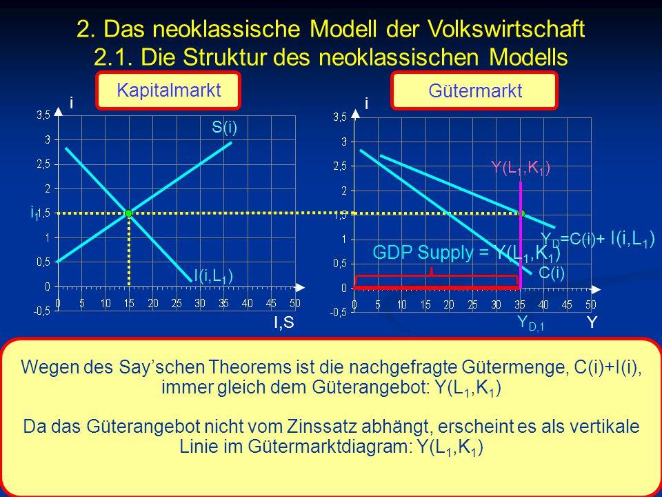 © RAINER MAURER, Pforzheim - 73 - Prof. Dr. Rainer Maurer i I,S i i1i1 C(i) Y Y D,1 Wegen des Say'schen Theorems ist die nachgefragte Gütermenge, C(i)