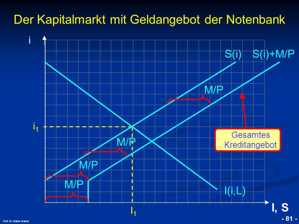 © RAINER MAURER, Pforzheim - 81 - Prof. Dr. Rainer Maurer i1i1 I1I1 Der Kapitalmarkt mit Geldangebot der Notenbank i I, S I(i,L) S(i) S(i)+M/P M/P Ges