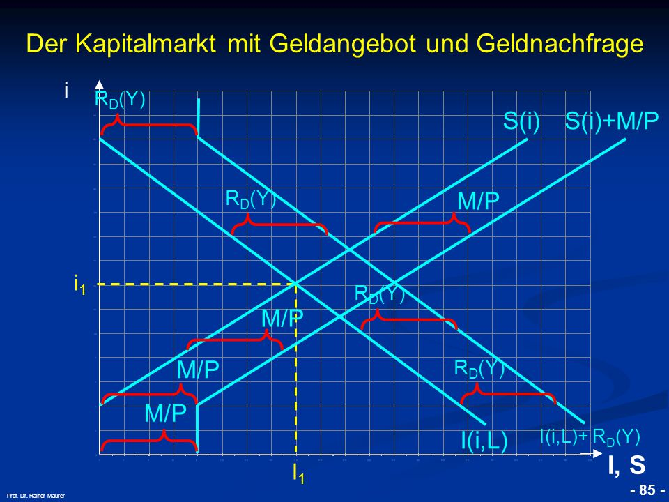 © RAINER MAURER, Pforzheim - 85 - Prof. Dr. Rainer Maurer i1i1 I1I1 i I, S I(i,L) S(i) R D (Y) I(i,L)+ R D (Y) R D (Y) M/P S(i)+M/P M/P Der Kapitalmar