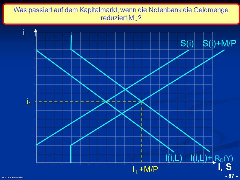 © RAINER MAURER, Pforzheim - 87 - Prof. Dr. Rainer Maurer i1i1 i I, S I(i,L) S(i) S(i)+M/P I 1 +M/P Was passiert auf dem Kapitalmarkt, wenn die Notenb