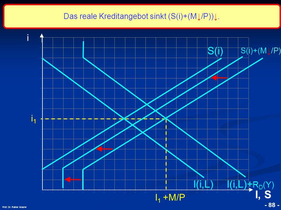 © RAINER MAURER, Pforzheim - 88 - Prof. Dr. Rainer Maurer i1i1 i I, S I(i,L) S(i) S(i)+(M↓/P) I 1 +M/P I(i,L)+ R D (Y) Das reale Kreditangebot sinkt (