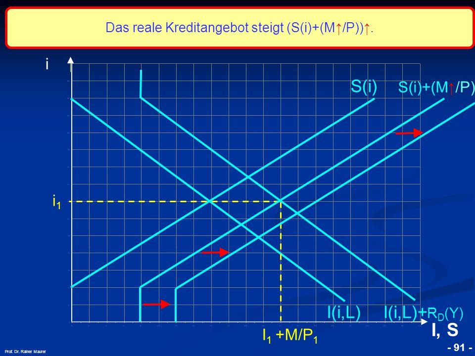 © RAINER MAURER, Pforzheim - 91 - Prof. Dr. Rainer Maurer i1i1 i I, S I(i,L) S(i) S(i)+(M ↑ /P) I 1 +M/P 1 I(i,L)+ R D (Y) Das reale Kreditangebot ste