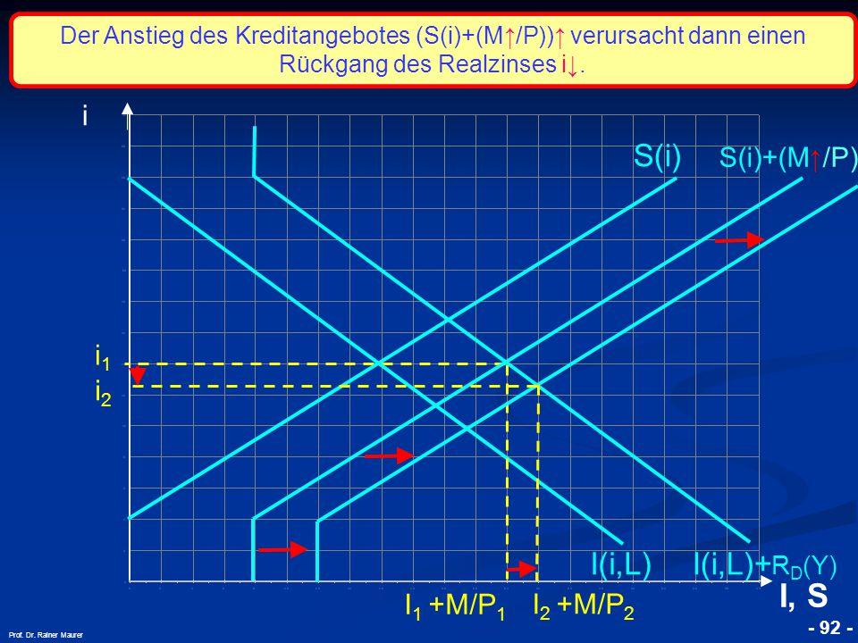 © RAINER MAURER, Pforzheim - 92 - Prof. Dr. Rainer Maurer i1i1 i I, S I(i,L) S(i) S(i)+(M ↑ /P) I 1 +M/P 1 I(i,L)+ R D (Y) Der Anstieg des Kreditangeb