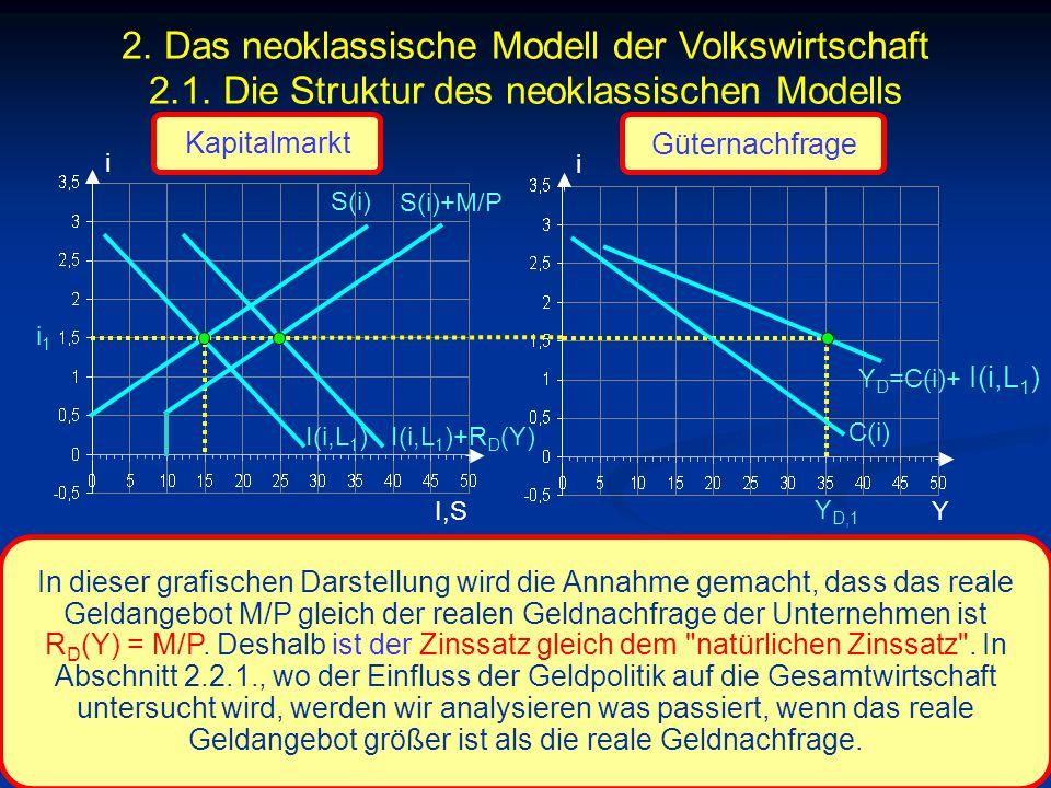 © RAINER MAURER, Pforzheim - 94 - Prof. Dr. Rainer Maurer i I,S i i1i1 C(i) Y Y D,1 In dieser grafischen Darstellung wird die Annahme gemacht, dass da