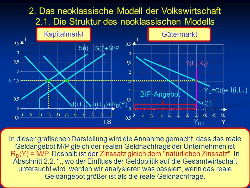 © RAINER MAURER, Pforzheim - 97 - Prof. Dr. Rainer Maurer i I,S i i1i1 C(i) Y Y D,1 In dieser grafischen Darstellung wird die Annahme gemacht, dass da