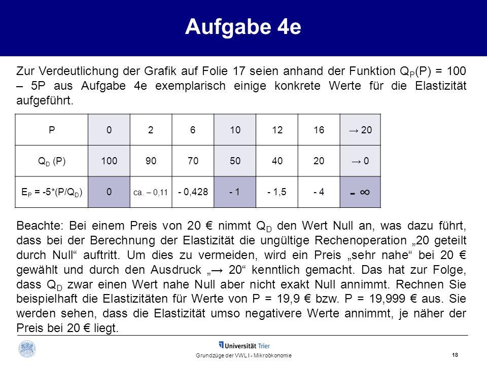 Aufgabe 4e 18 Grundzüge der VWL I - Mikroökonomie P026101216→ 20 Q D (P)1009070504020→ 0 E P = -5*(P/Q D )0 ca. – 0,11 - 0,428- 1- 1,5- 4 - ∞- ∞ Zur V