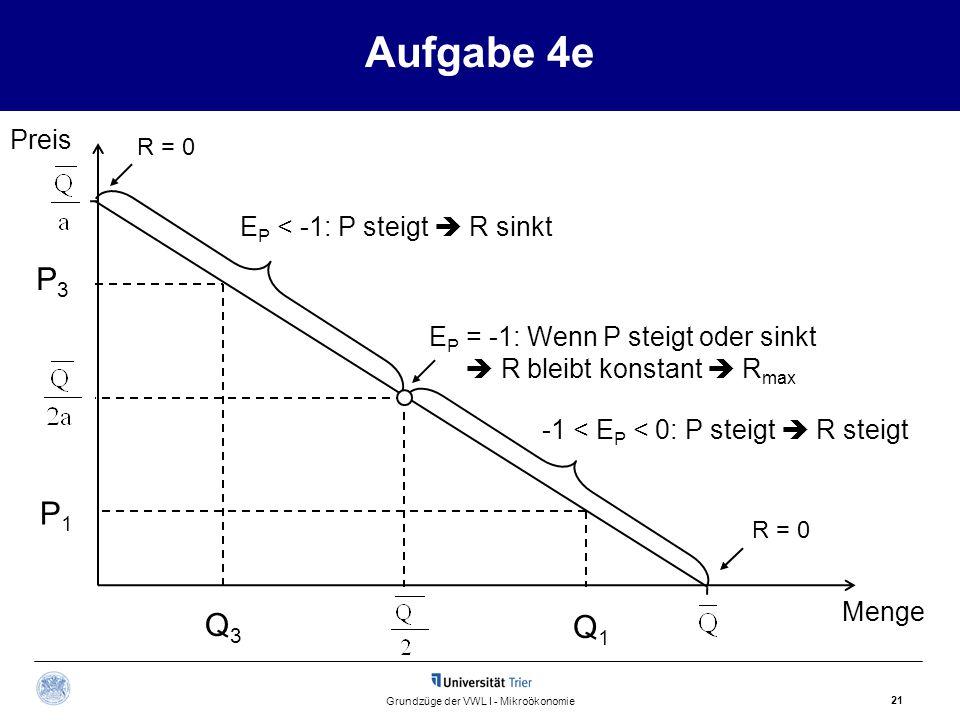 Aufgabe 4e 21 Grundzüge der VWL I - Mikroökonomie Preis Menge P3P3 P1P1 Q3Q3 Q1Q1 -1 < E P < 0: P steigt  R steigt E P < -1: P steigt  R sinkt E P =