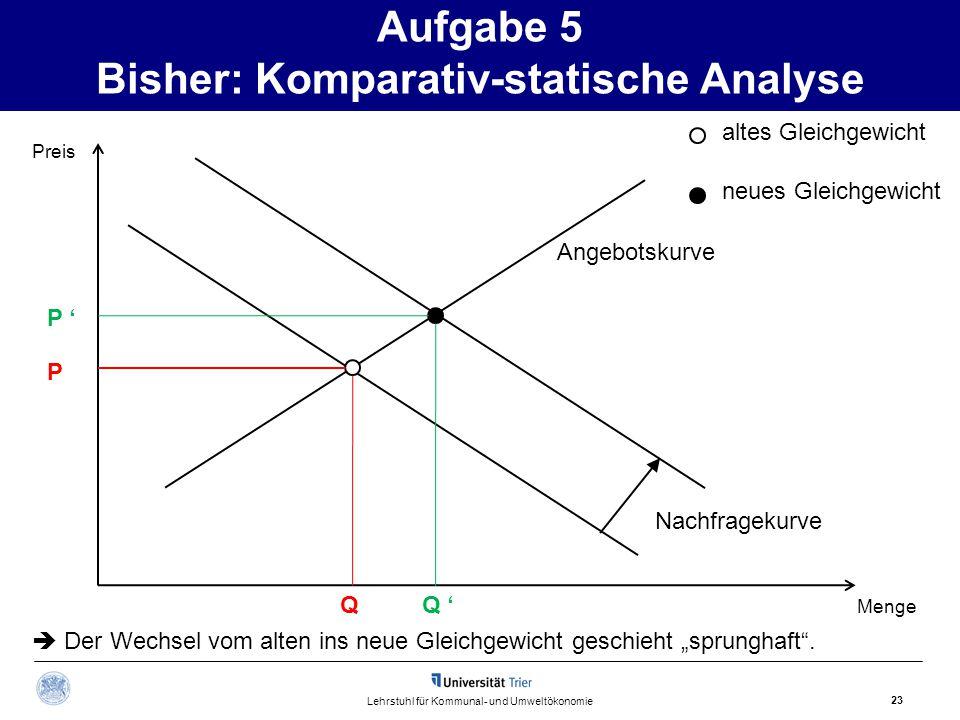 Aufgabe 5 Bisher: Komparativ-statische Analyse 23 Lehrstuhl für Kommunal- und Umweltökonomie altes Gleichgewicht neues Gleichgewicht Angebotskurve Nac