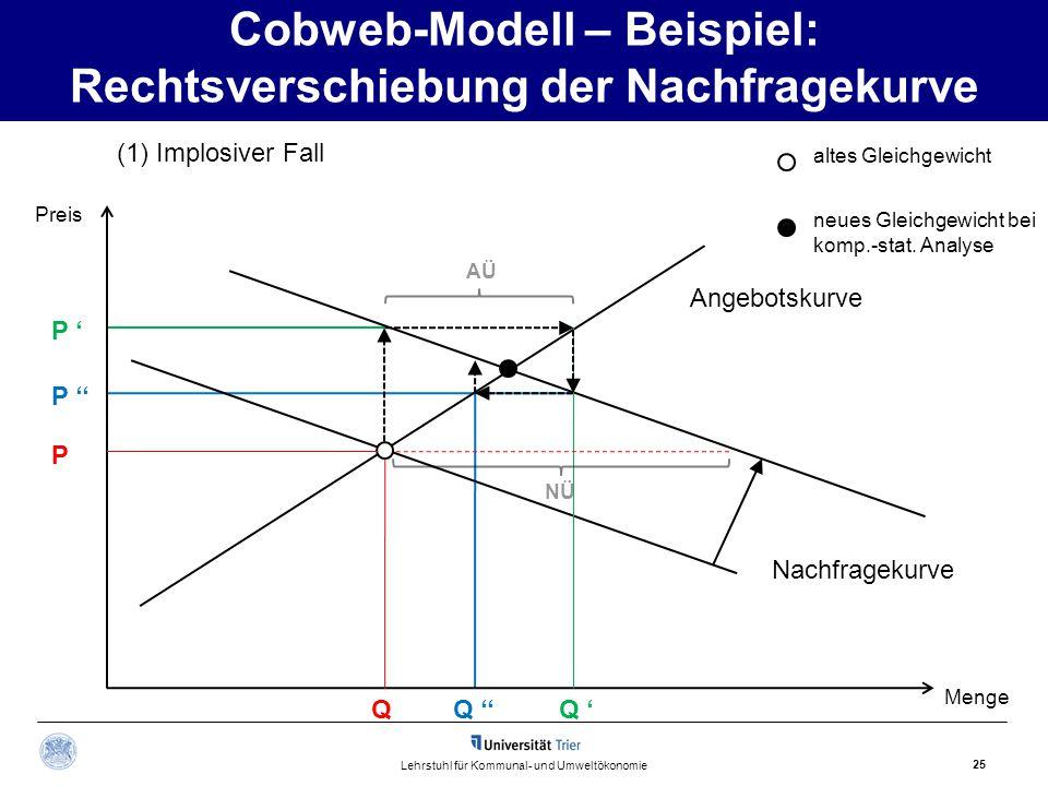25 Lehrstuhl für Kommunal- und Umweltökonomie (1) Implosiver Fall Nachfragekurve Preis Menge Q P P ' P '' NÜ Q ''Q ' Cobweb-Modell – Beispiel: Rechtsv