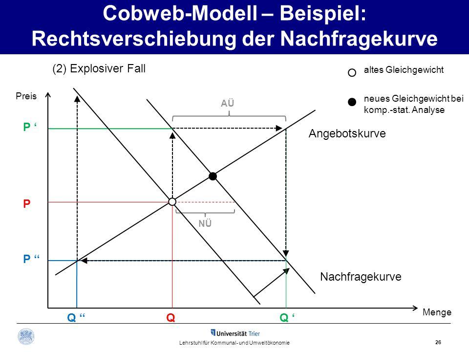 26 Lehrstuhl für Kommunal- und Umweltökonomie (2) Explosiver Fall Nachfragekurve P P ' P '' Q NÜ Q 'Q '' Cobweb-Modell – Beispiel: Rechtsverschiebung
