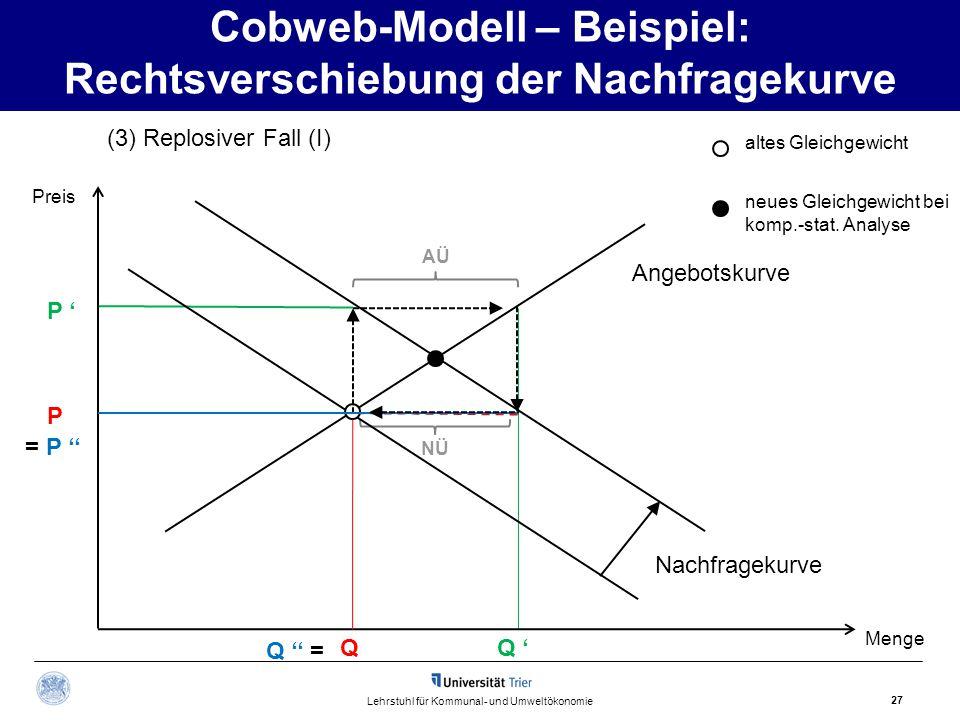 Cobweb-Modell – Beispiel: Rechtsverschiebung der Nachfragekurve 27 Lehrstuhl für Kommunal- und Umweltökonomie (3) Replosiver Fall (I) Nachfragekurve Q