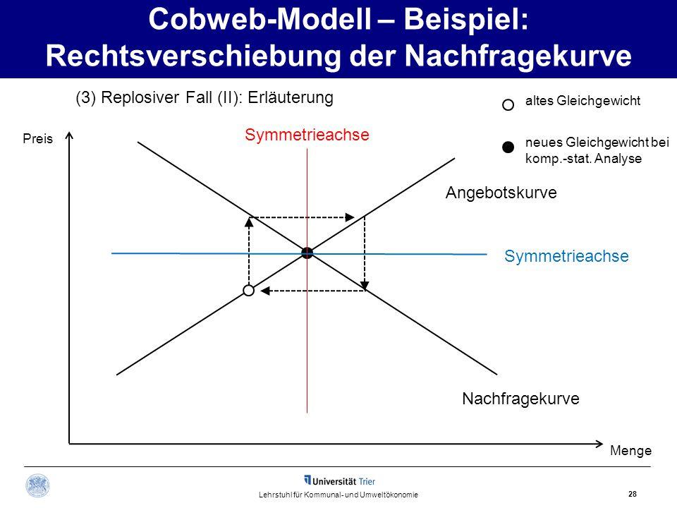 Cobweb-Modell – Beispiel: Rechtsverschiebung der Nachfragekurve 28 Lehrstuhl für Kommunal- und Umweltökonomie (3) Replosiver Fall (II): Erläuterung Na