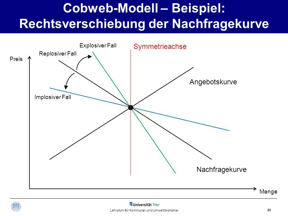Cobweb-Modell – Beispiel: Rechtsverschiebung der Nachfragekurve 29 Lehrstuhl für Kommunal- und Umweltökonomie Nachfragekurve Preis Menge Angebotskurve