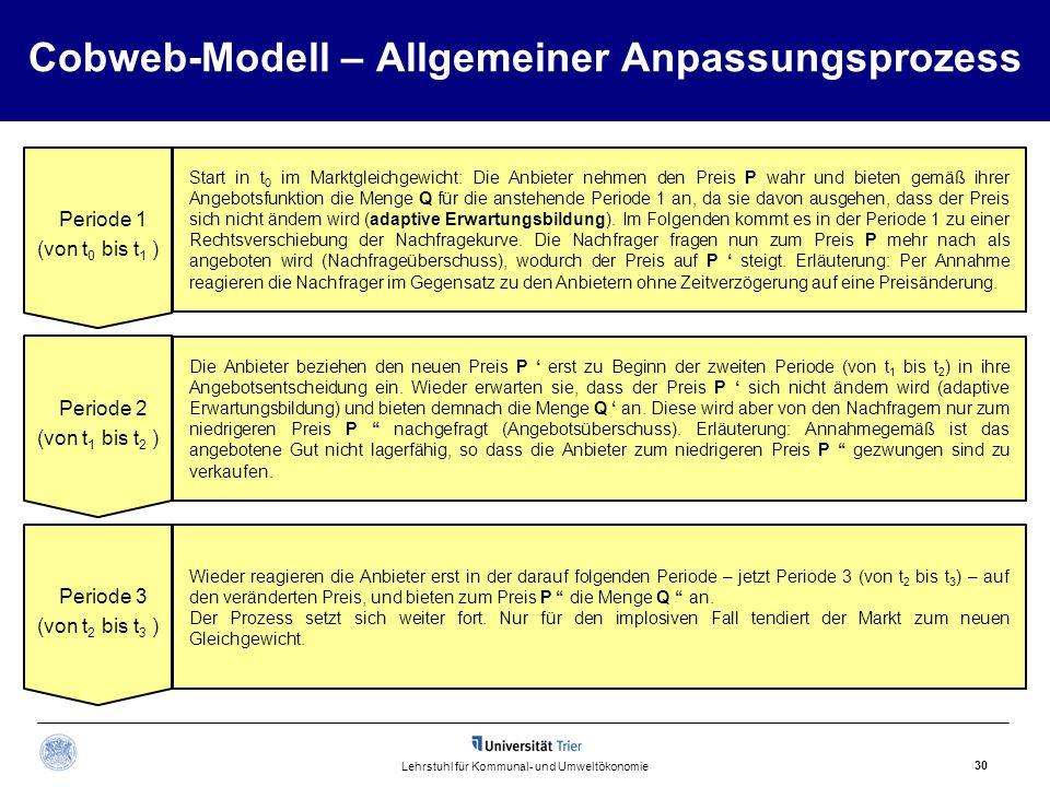 Cobweb-Modell – Allgemeiner Anpassungsprozess Periode 1 (von t 0 bis t 1 ) Start in t 0 im Marktgleichgewicht: Die Anbieter nehmen den Preis P wahr un