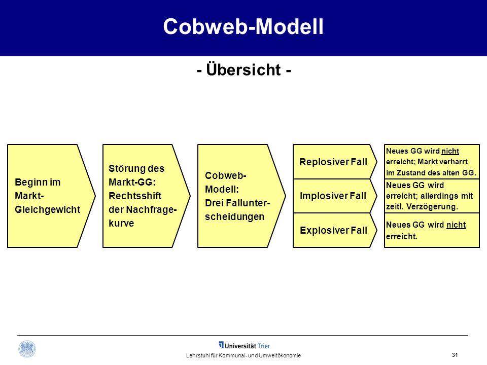 Cobweb-Modell 31 Lehrstuhl für Kommunal- und Umweltökonomie - Übersicht - Beginn im Markt- Gleichgewicht Störung des Markt-GG: Rechtsshift der Nachfra