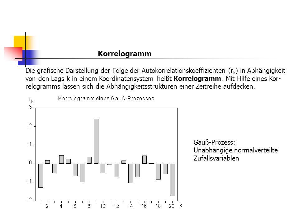 Korrelogramm Die grafische Darstellung der Folge der Autokorrelationskoeffizienten (r k ) in Abhängigkeit von den Lags k in einem Koordinatensystem he