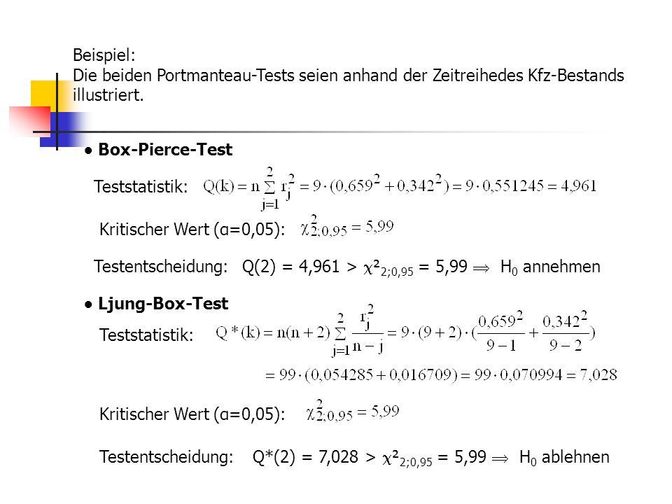 Beispiel: Die beiden Portmanteau-Tests seien anhand der Zeitreihedes Kfz-Bestands illustriert. ● Box-Pierce-Test Teststatistik: Kritischer Wert (α=0,0