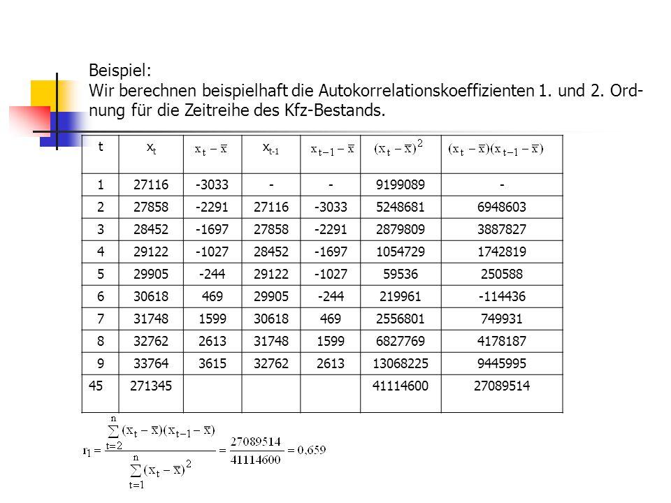 Beispiel: Wir berechnen beispielhaft die Autokorrelationskoeffizienten 1. und 2. Ord- nung für die Zeitreihe des Kfz-Bestands. txtxt x t-1 127116-3033