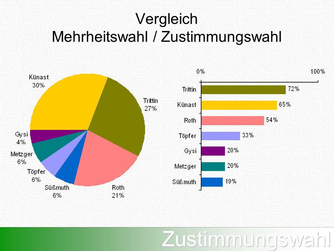 Zustimmungswahl Vergleich Mehrheitswahl / Zustimmungswahl