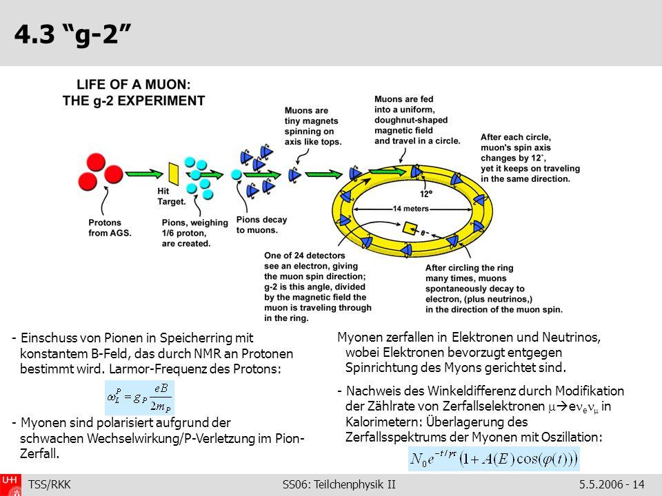 TSS/RKK SS06: Teilchenphysik II5.5.2006 - 14 4.3 g-2 - Einschuss von Pionen in Speicherring mit konstantem B-Feld, das durch NMR an Protonen bestimmt wird.