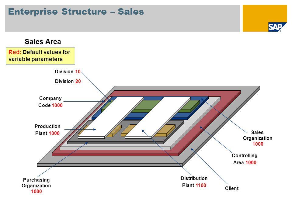 Enterprise Structure – Sales Sales Area Client Controlling Area 1000 Company Code 1000 Purchasing Organization 1000 Sales Organization 1000 Division 1