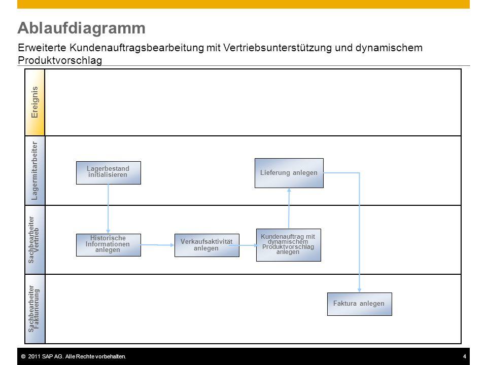 ©2011 SAP AG. Alle Rechte vorbehalten.4 Ablaufdiagramm Erweiterte Kundenauftragsbearbeitung mit Vertriebsunterstützung und dynamischem Produktvorschla