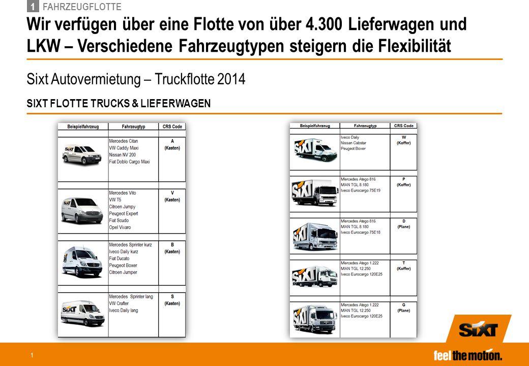 1 Wir verfügen über eine Flotte von über 4.300 Lieferwagen und LKW – Verschiedene Fahrzeugtypen steigern die Flexibilität 1FAHRZEUGFLOTTE Sixt Autover