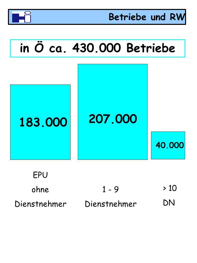 Betriebe und RW in Ö ca. 430.000 Betriebe 183.000 207.000 40.000 EPU ohne Dienstnehmer 1 - 9 Dienstnehmer > 10 DN