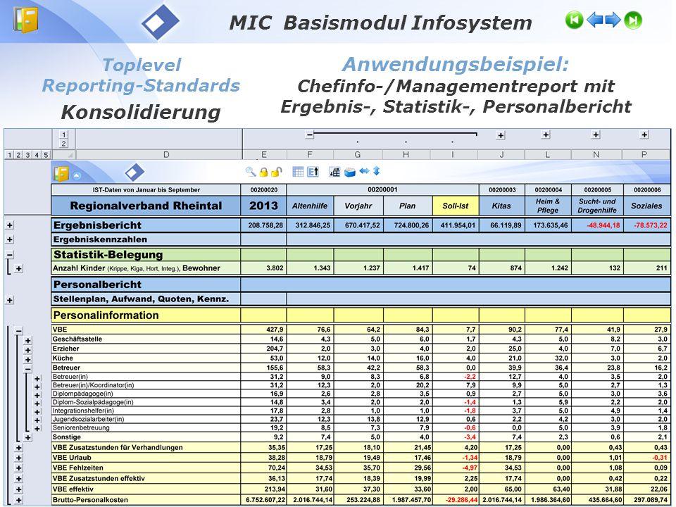 Toplevel Reporting-Standards Konsolidierung MIC Basismodul Infosystem Anwendungsbeispiel: Chefinfo-/Managementreport mit Ergebnis-, Statistik-, Person