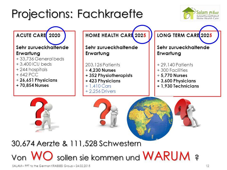 Projections: Fachkraefte AT LOB EYEED AL AROSA… ACUTE CARE 2020 Sehr zurueckhaltende Erwartung + 33,736 General beds + 3,400 ICU beds + 244 hospitals + 642 PCC + 26,651 Physicians + 70,854 Nurses HOME HEALTH CARE 2025 Sehr zurueckhaltende Erwartung 203,126 Patients + 4,230 Nurses + 352 Physiotherapists + 423 Physicians + 1,410 Cars + 2,256 Drivers LONG TERM CARE 2025 Sehr zurueckhaltende Erwartung + 29,140 Patients + 300 Facilities + 5,770 Nurses + 3,600 Physicians + 1,930 Technicians 30,674 Aerzte & 111,528 Schwestern Von WO sollen sie kommen und WARUM .