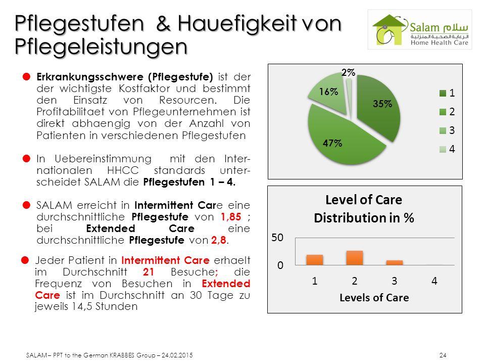 Pflegestufen & Hauefigkeit von Pflegeleistungen  Erkrankungsschwere (Pflegestufe) ist der der wichtigste Kostfaktor und bestimmt den Einsatz von Resourcen.